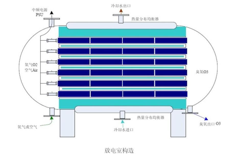 臭氧发生器工作原理 放电室结构